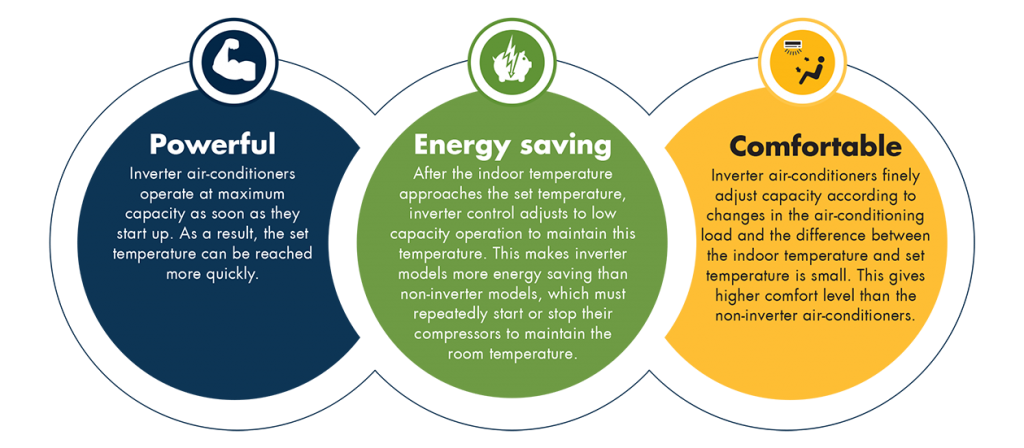 What are the benefits of an inverter AC?